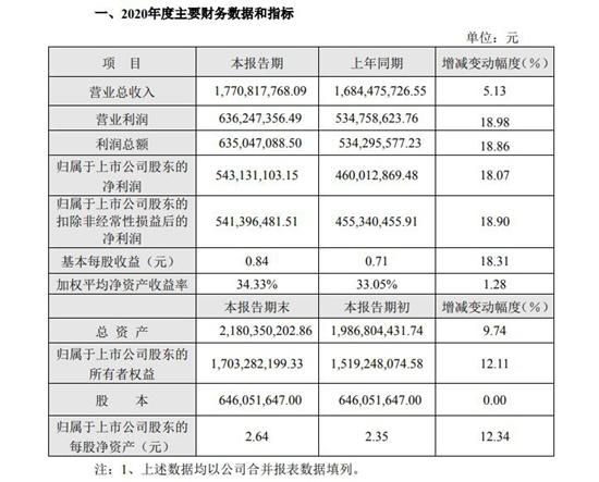 """2021年一季度净利润增长近4倍,浙江美大的""""优势和不足"""""""