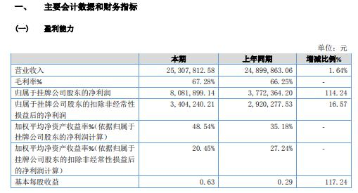 中塑在线2020年净利增长114.24%营业利润增加及出售亏损子公司