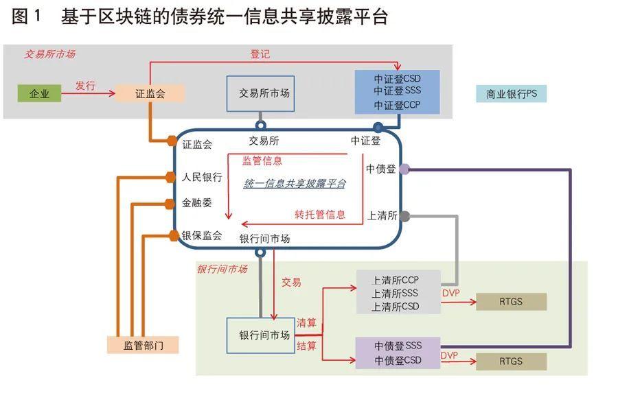 《中国金融》|姚前:基于区块链的债券市场基础设施建设