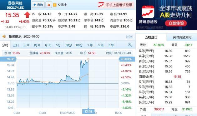 消息称B站正洽购游族网络24%股权 后者盘中涨逾8%