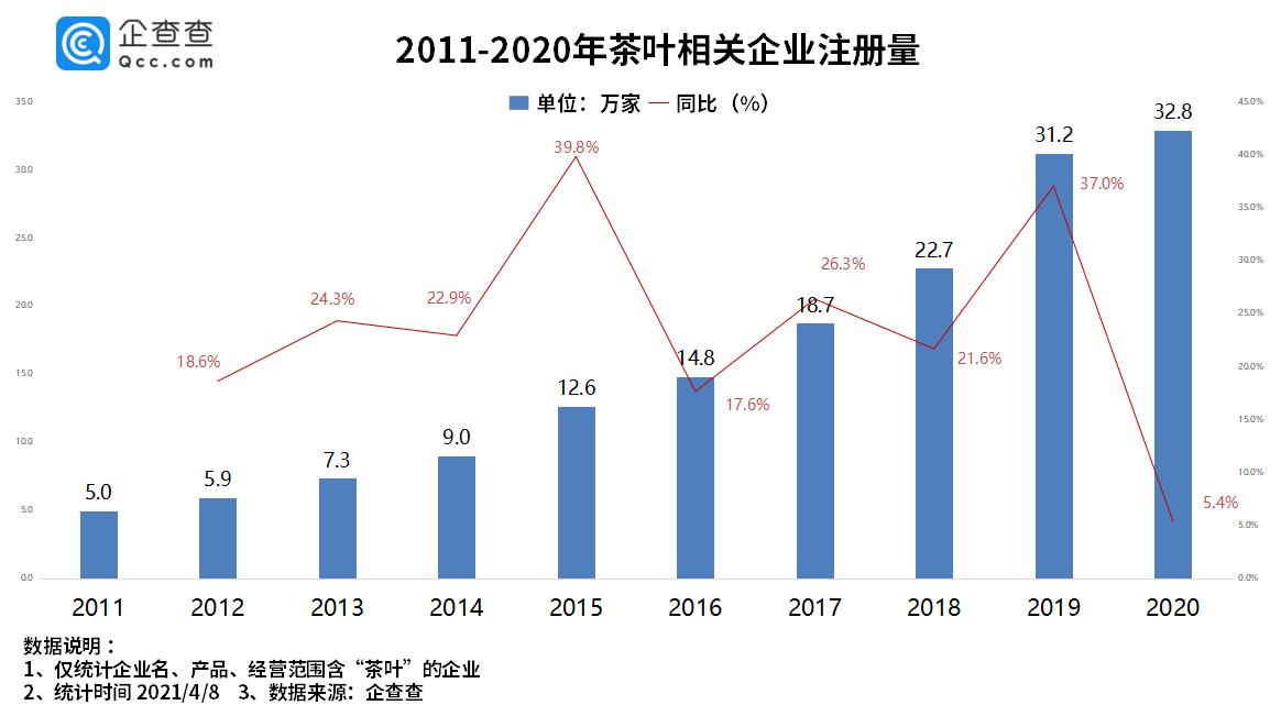 龙井卖到3万高价背后:我国茶企一季度注册量超6万家