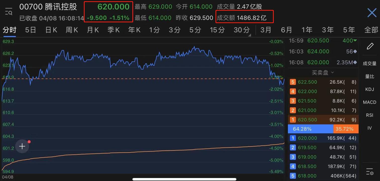 创历史新高!大股东千亿减持之下,腾讯单日成交达1487亿港元,后续将如何表现?
