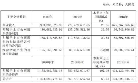 斯达半导2020年净利增长33.56%董事长沈华薪酬102.36万