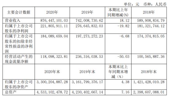 三达膜2020年净利下滑19.82%董事长LANWEIGUANG薪酬143.81万