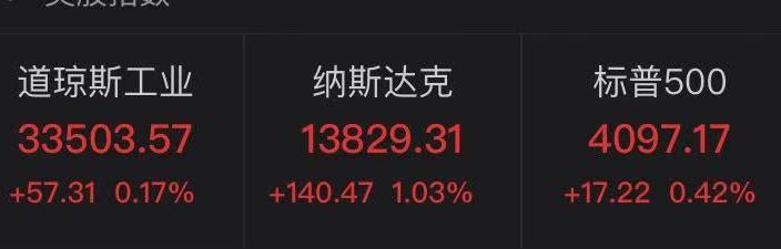 美联储主席重磅发声,美股又创新高!被大股东宣布减持后,腾讯美股强势反弹