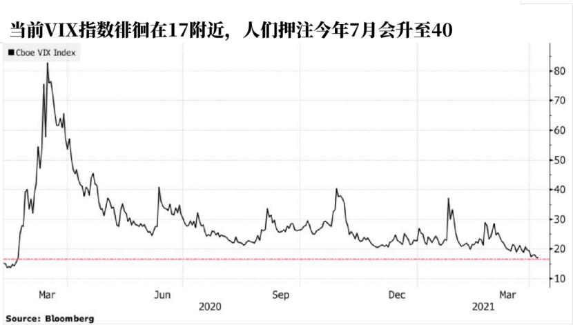 20万份期权巨单惊现,押注3个月后美股波动率翻倍