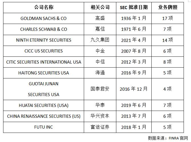九久证券美国获颁14项证券牌照