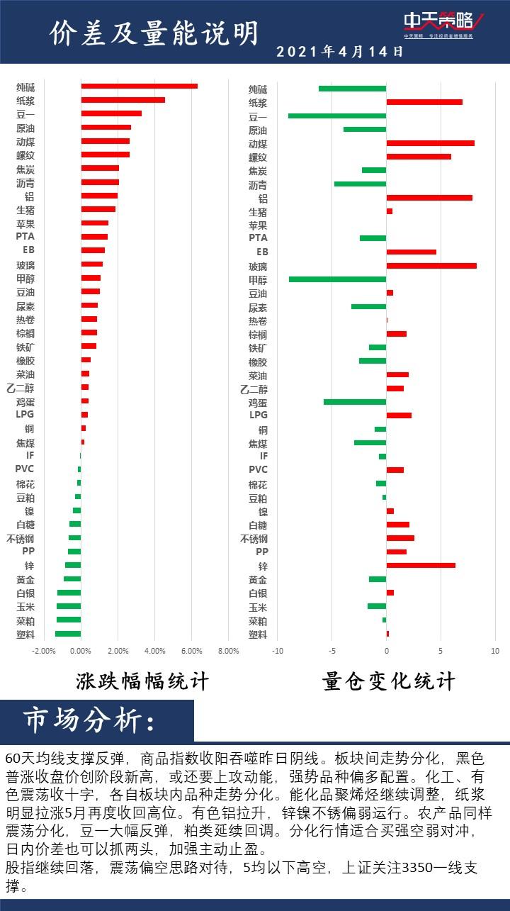 中天策略:4月14日市场分析