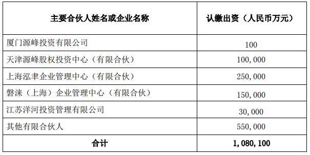 洋河股份:拟认购厦门源峰股权投资基金3亿元