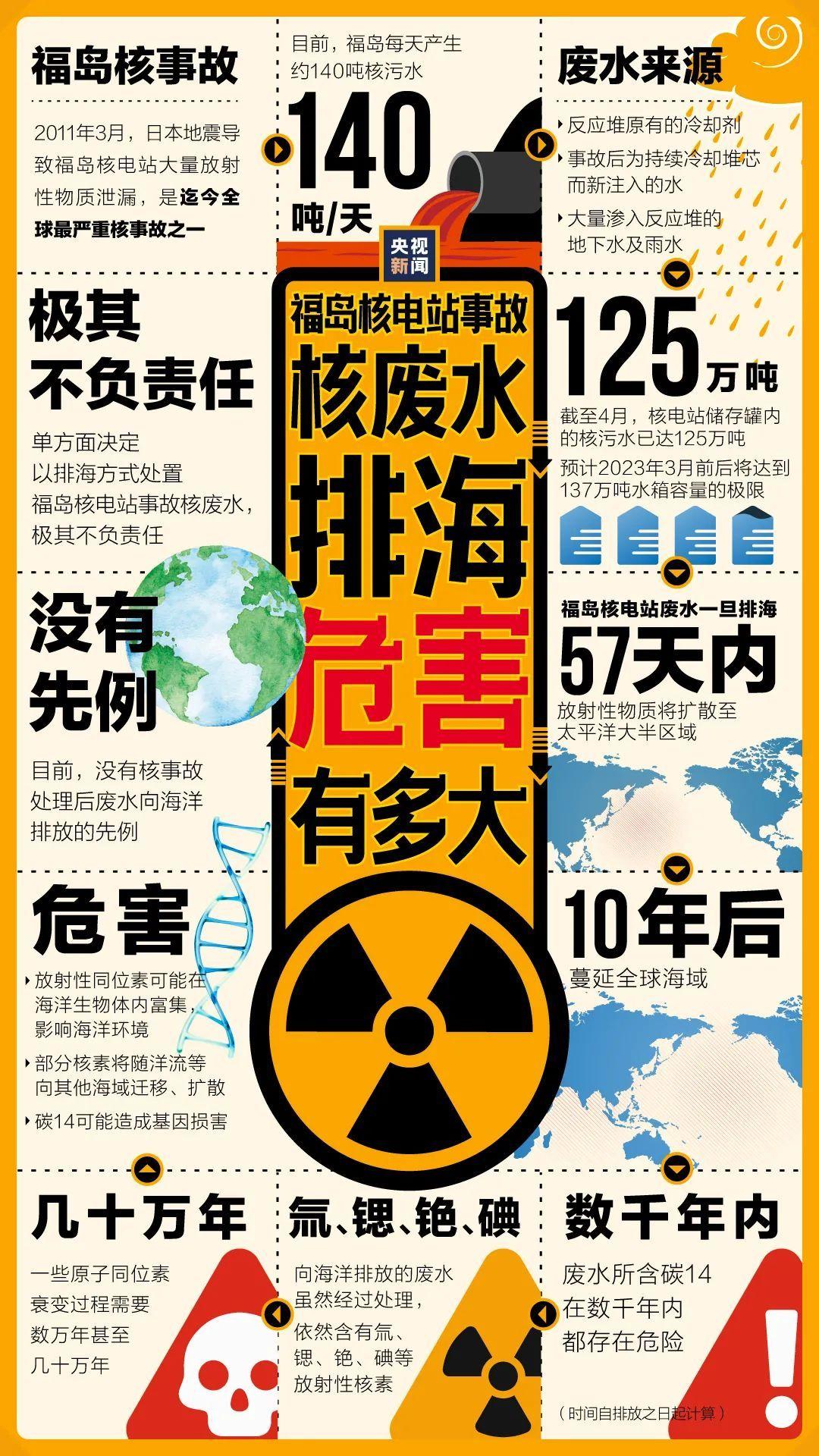 日本核废水入海,A股两大板块应声大涨!23家上市公司连忙回应