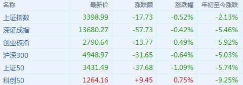 A股收评:指数探底回升收跌 有色股午后走强