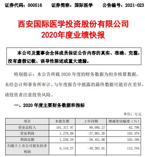 国际医学2020年度净利5144.27万较上年同期扭亏为盈