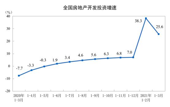 1-3月份房地产开发投资同比增长25.6%