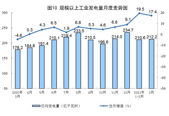 统计局:一季度发电19051亿千瓦时 同比增长19.0%