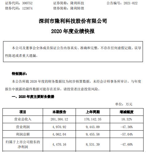 隆利科技2020年度净利下滑47.6%产品价格下降