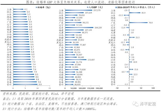 任泽平:中国婚姻报告2021