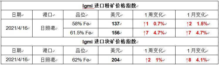 供需未明显转强 后期预计矿价高位震荡