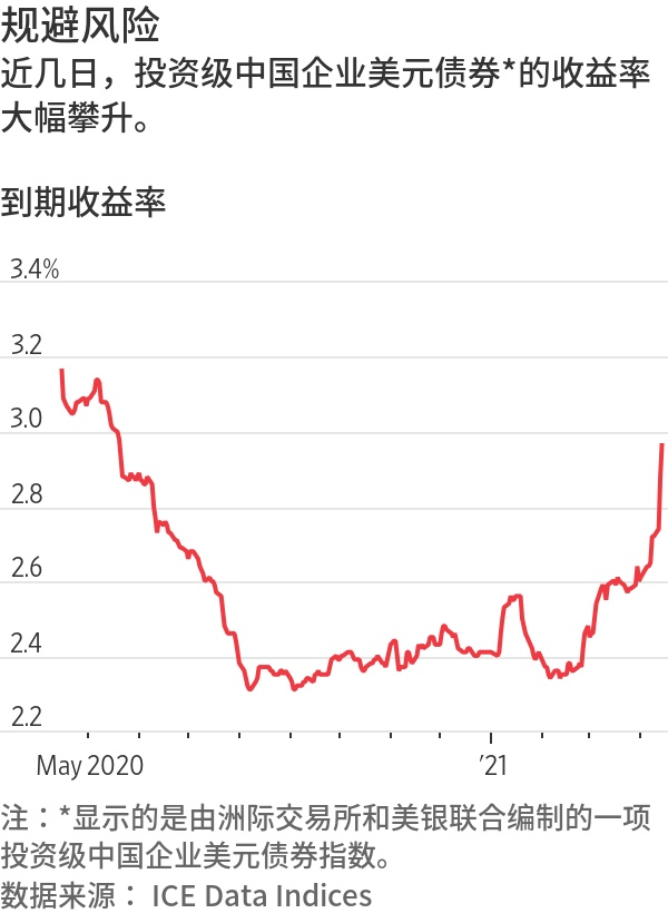 华融债券价格暴跌引发违约担忧,中企美元债收益率大幅攀升