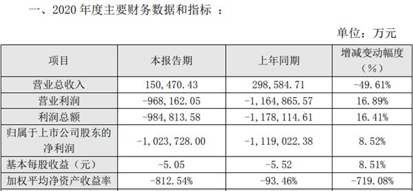 众泰汽车2020年净亏损102.4亿元:净资产为负