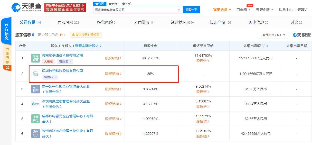 搜电关联公司入股街电科技 持股比例35%