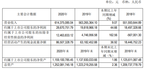 惠泉啤酒股吧:惠泉啤酒2020年净利增长44.66%