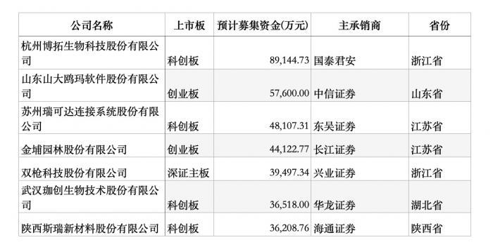 """IPO上会概览:老铺黄金""""临阵退缩"""",本周七家企业上会,科创板迎下一个""""热景生物""""?"""