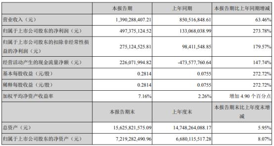 天顺风能股票:天顺风能2021年第一季度净利增长273.7