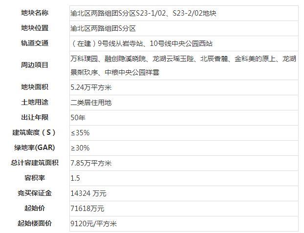 龙湖10.5亿元摘得中央公园78.53亩地 成交楼面价13371元/�O
