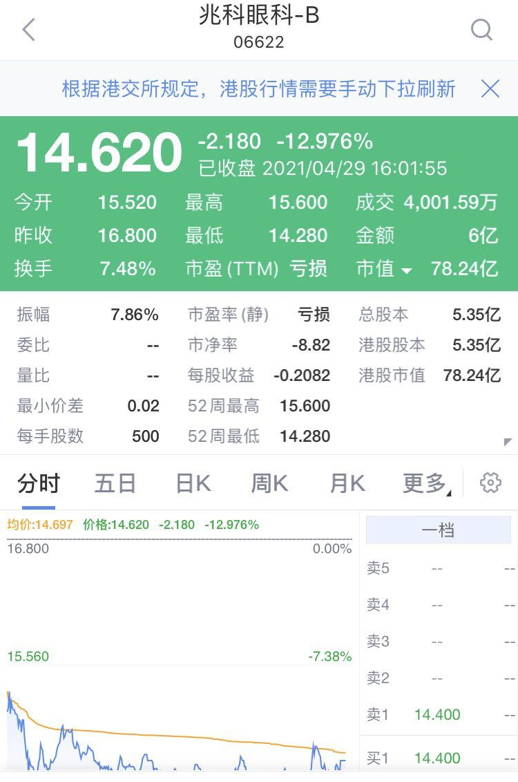 """中签中了个寂寞?自带""""大咖光环"""",上市首日竟大跌14%!网友:一觉睡醒,一手就亏1000多……"""