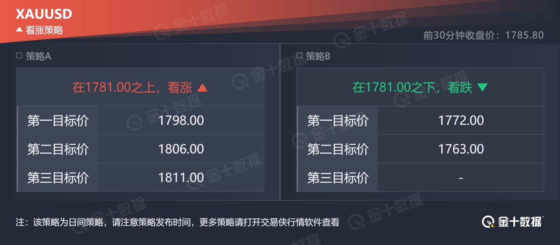技术刘:现货金银阻力下移,欧美、镑美方向有变