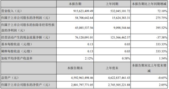 钱江摩托股票:钱江摩托2021年第一季度净利5870