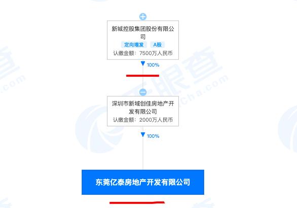 东莞亿泰房地产违规售房被罚51万 其系新城控股全资子公司