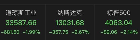 """深夜惊雷!""""直升机撒钱""""后果来了,美国CPI飙升,美股应声大跌:苹果跌掉3300亿,特斯拉跌1700亿"""