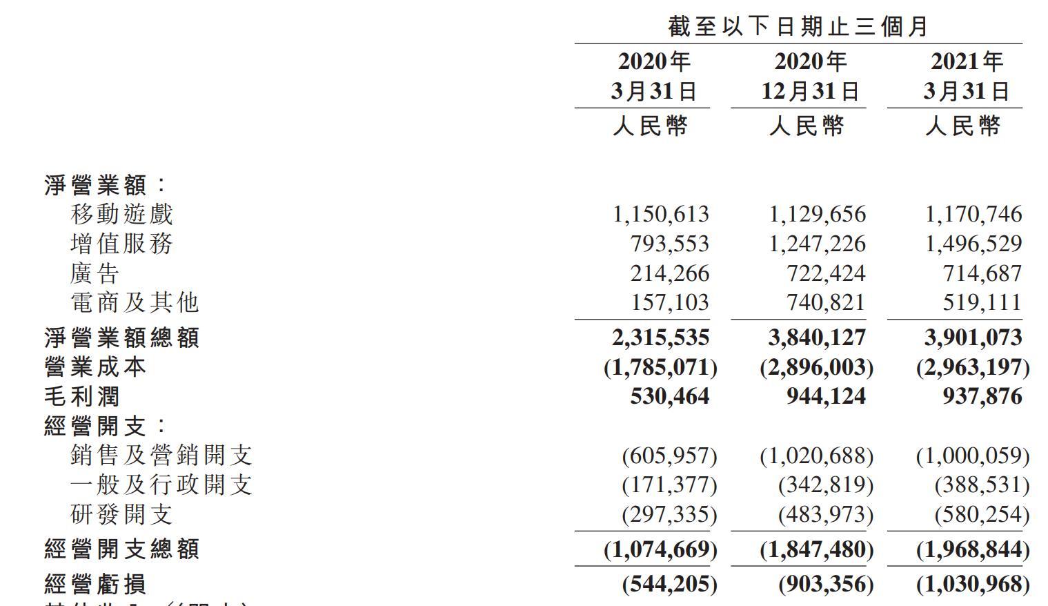 2021Q1净亏损同比扩大68.78% B站破圈之路修远