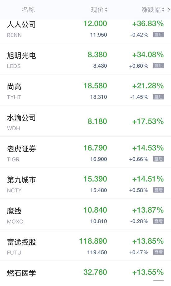 热门中概股周五普遍收高 水滴公司涨超17%