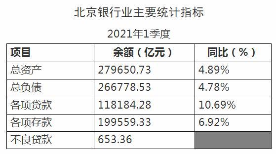 北京银保监局:北京银行业1季度总资产27.97万亿元 同比增长4.89%