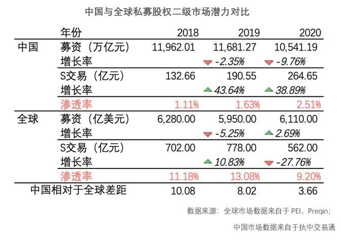 2021年中��私募股�喽��市�霭灼��:S基金交易�盗颗c�模均���v史新高