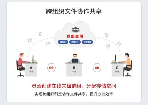 助力奇怪的搭档百度网盘,金融云盘升级云宏赋能OA国产化改造-奇享网