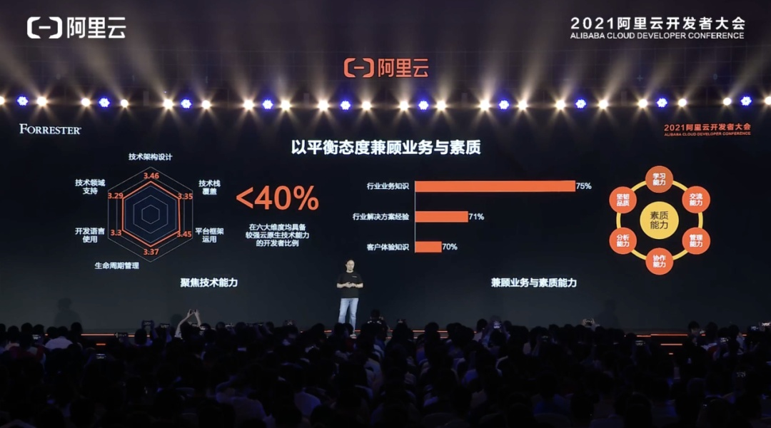 贾扬清:AI开发者有了云原生大平台!李飞飞重磅发布「阿里云数据库开源计划」