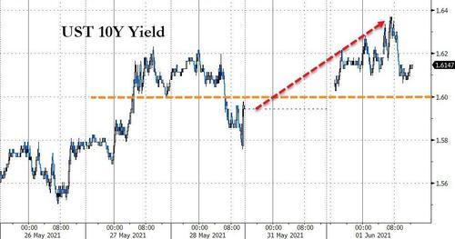 """市场流动性泛滥 美联储""""最重要利率""""逼近历史低位!"""