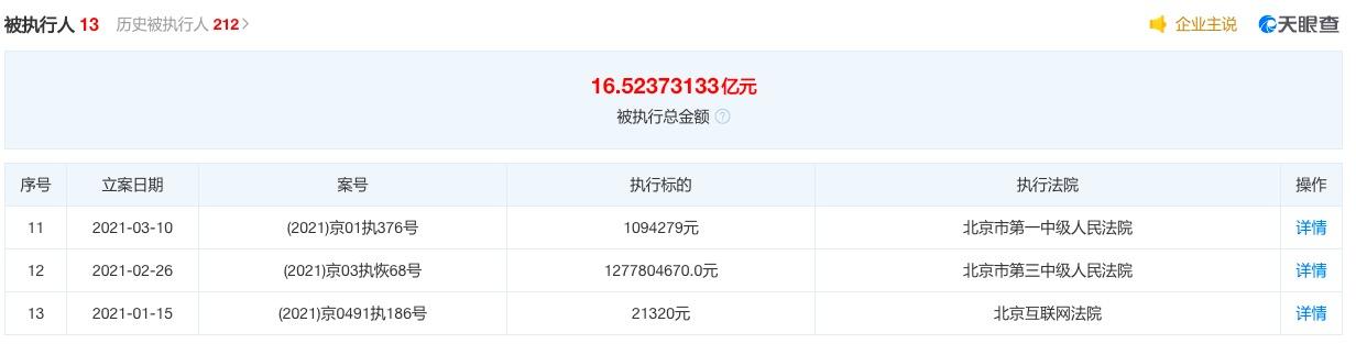 乐视网再被强制执行3.71亿元,年内累计被执行16.5亿元