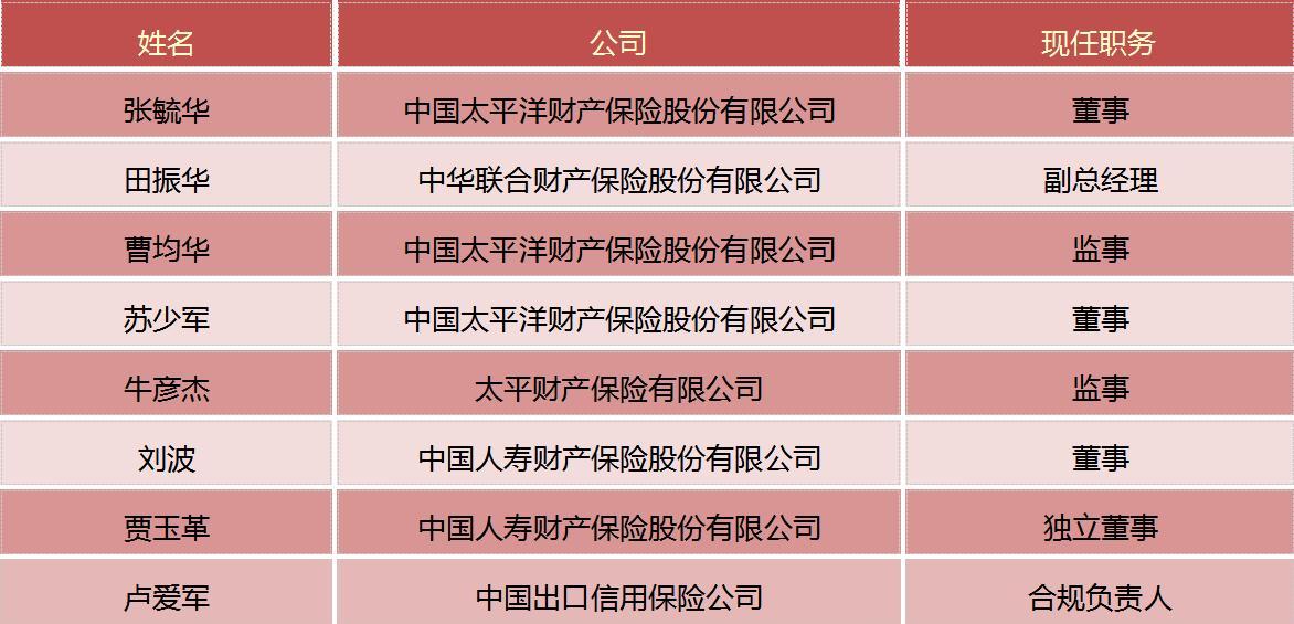 保险一周人事变动(5.29-6.04)