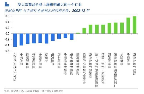 对冲基金获利离场多头头寸减少_全球涨价潮到头了?