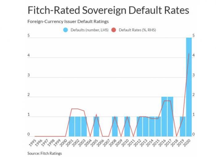 惠誉评级:2020年主权债务违约创历史新高,未来也不乐观