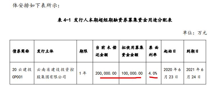 云南建投拟发10亿60天超短期融资券还债 有息债务总余额2640.56亿