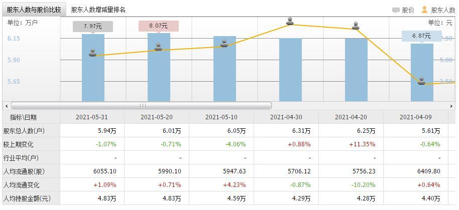 从股东户数增减看筹码集中度 其中一公司获70只基金持股