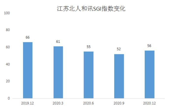 和讯SGI公司|江苏北人SGI指数最新评分56分,利润增长率一度跌到-254%
