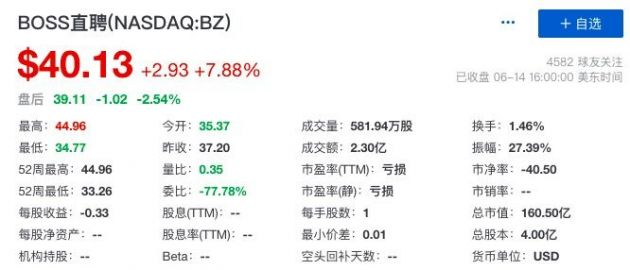 BOSS直聘上市2个交易日股价翻倍 总市值已超千亿元人民币
