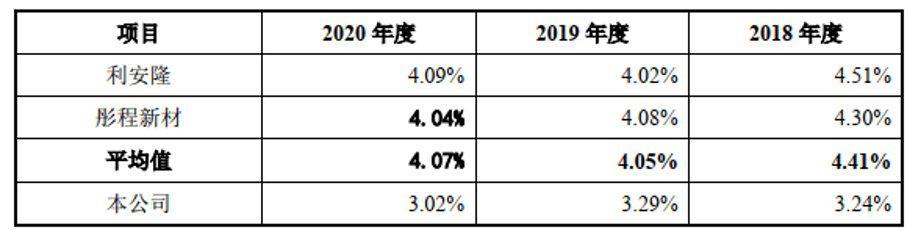 风光新材IPO:募投项目属重污染行业 公司研发费用率走低