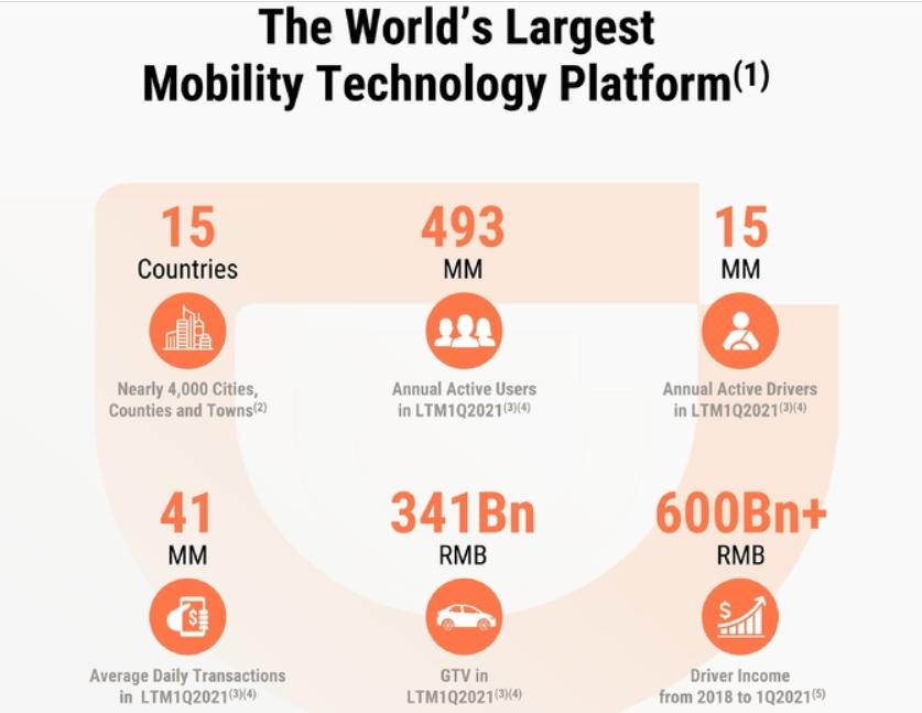 网约车龙头即将上市 有望成为今年全球最大IPO